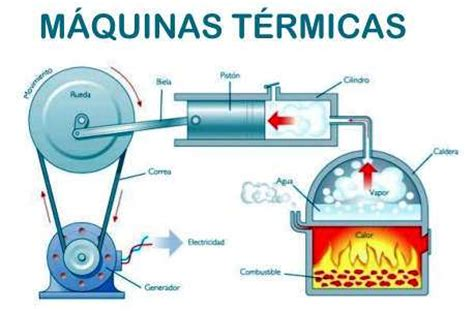 Barco A Vapor Funcionamiento by Principio De Funcionamiento De Maquina Termicas Calderas Y