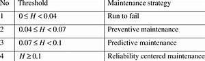 Thresholds For Maintenance Strategies