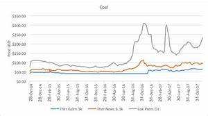 Coking Coal Price Hits 7 Month High Ect