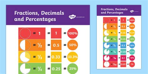 Fractions Decimals And Equivalents Display Poster  Displays, Fraction