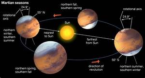 How Far is Mars from Earth? - Universe Today