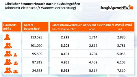 Stromverbrauch Single Haushalt by Marktmeinungmensch Studien Energie Check Wo Im