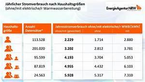 Stromverbrauch Berechnen 2 Personen : marktmeinungmensch studien energie check wo im haushalt bleibt der strom ~ Themetempest.com Abrechnung