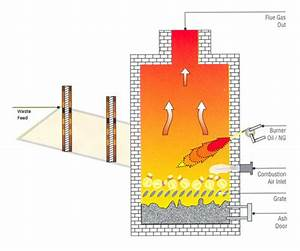 Incinerators - Sewage Treatment - Reverse Osmosis