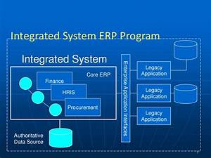 Erp And Enterprise Architecture