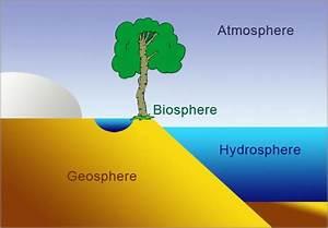 Biosphere  Atmosphere  Geosphere And Hydrosphere