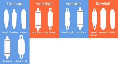 Styles Of Longboard Decks by What Is The Best Longboard How To Choose A Longboard