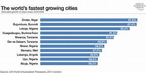 These are the world's fastest growing cities. They're all ...