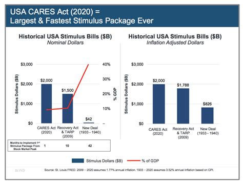 cares act  tarp   deal chart  reformed broker