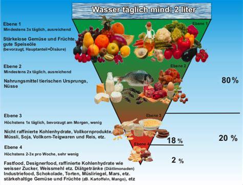 kohlenhydratarme nahrungsmittel tabelle