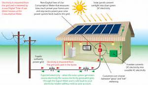 Grid Connected Solar Power Systems