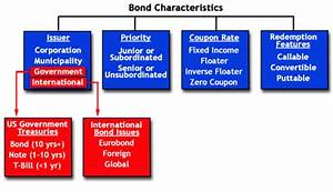 Advanced Bond Concepts  Bond Type Specifics
