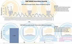 First SAP HANA Innovation Award – an exciting inauguration ...