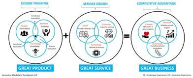 service design thinking difference between design thinking and service design thinking