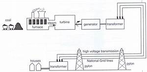 Electricity In Genral