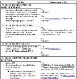 Ford Taurus Service Manual  Anti