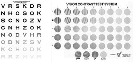 Contrast Sensitivity; Visual Contrast Sensitivity