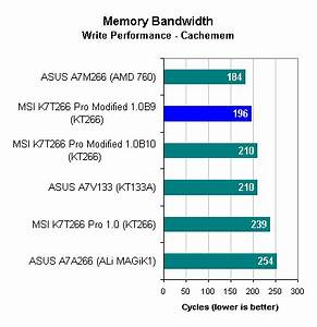 Memory Latency - Cachemem - VIA KT266: Second Round K.O.