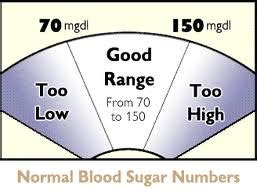 monitor  blood sugar diabetes