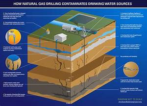 The Dangers Of Fracking And Why It Must Be Stopped