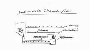 Förderschnecke Selber Bauen : pelletgrill vorteile und nachteile eines pellet smoker living bbq ~ Frokenaadalensverden.com Haus und Dekorationen