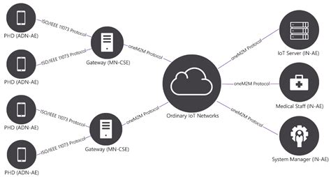 applied sciences  full text  iot system