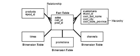 fact table in data warehouse logical design in data warehouses