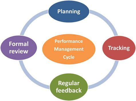 performance management performance appraisal melbourne