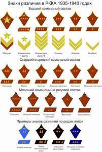 Soviet Insignia of Rank - 1935 Ranks