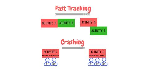 fast tracking  crashing schedule compression techniques
