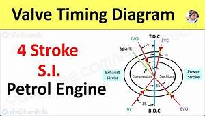 Valve Timing Diagram Of 4 Stroke Petrol Engine  Si Engine  Actual Port Timing  Animation Video