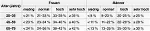 Körperfettanteil Berechnen Formel : k rperfettanteil tabelle zeigt definition deiner muskeln ~ Themetempest.com Abrechnung