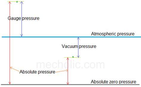 What Is Vacuum Pressure by Absolute Pressure Pressure And Vacuum Pressure