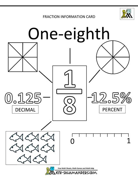 Printable Worksheet Fractions Decimals Percents