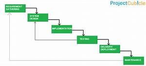 Waterfall Model & Waterfall Methodology - projectcubicle