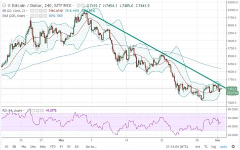 How much does bitcoin cost? Bitcoin Price Analysis: BTC/USD Long-term Indicators are ...