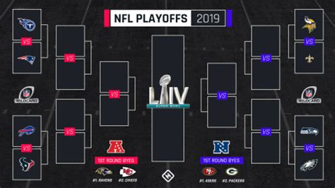 nfl playoff bracket wild card matchups tv schedule