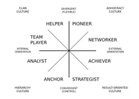 quinn model competing values framework