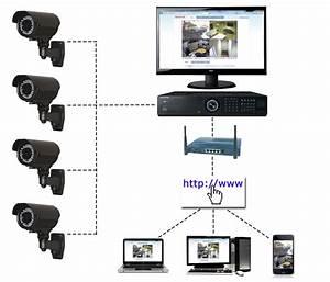 Cctv  Full Cctv Systems From Cctv Specialist Nx1  Uk  Ltd
