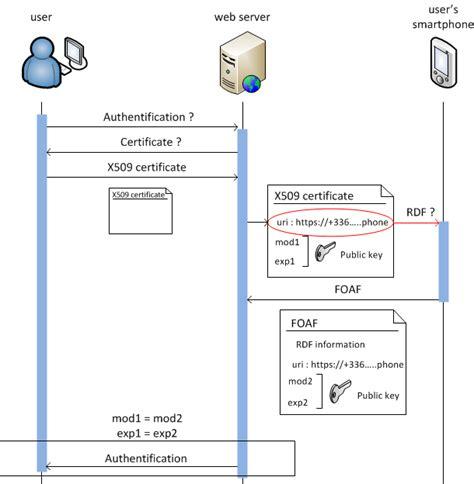 Node Js Resume Indeed by Webid Provider Using Node Js