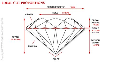 ideal depth and table for round why aren t all diamonds cut ideal cut jewelry secrets