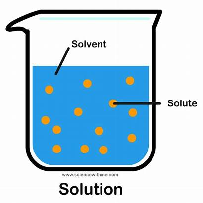 Solutions Properties Learn Science