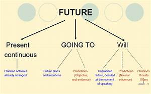 Future Tenses Future Simple  Will  And Be Going To Key Time Expressions   Tomorrow  The Day