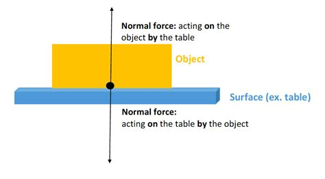 Normal force - Energy Education