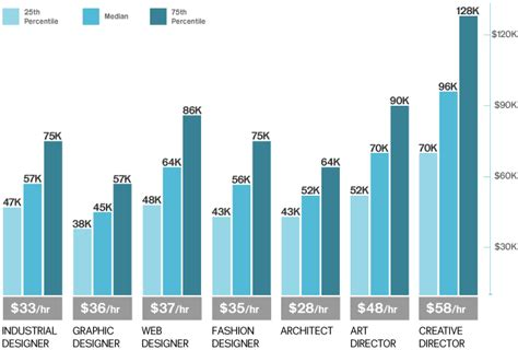 Interior Decorator Salary Per Year by Whats The Avrage Salary For A New Architect Forum
