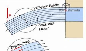 Torsion Berechnen : festigkeitsberechnung biegung metallteile verbinden ~ Themetempest.com Abrechnung
