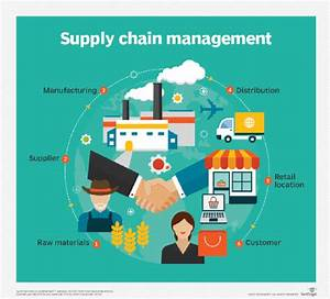 What Is Supply Chain Management  Scm  And Why Is It Important