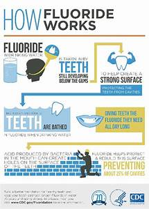 Is There An Association Between Fluoride In Water And Cancer