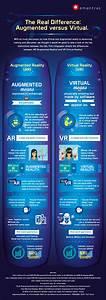 Virtual Reality App : infographic augmented reality vs virtual reality touchstone research ~ Orissabook.com Haus und Dekorationen
