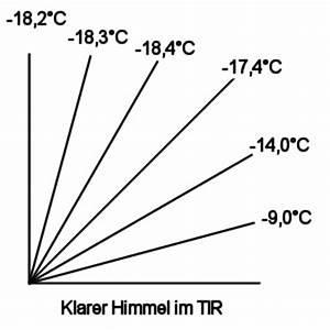 Temperaturdifferenz Berechnen : aufgabe 2 zur temperaturstrahlung eines k rpers ~ Themetempest.com Abrechnung